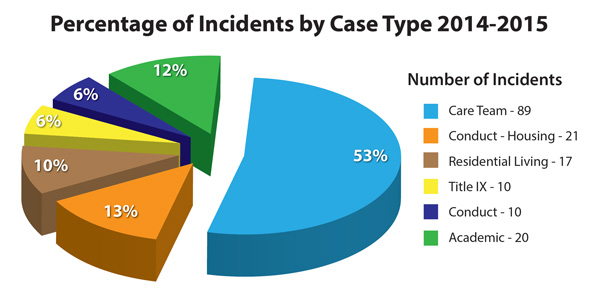 2014-2015 case type incidents